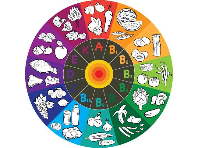 Ποια συμπτώματα προκαλούνται από την έλλειψη βιταμινών